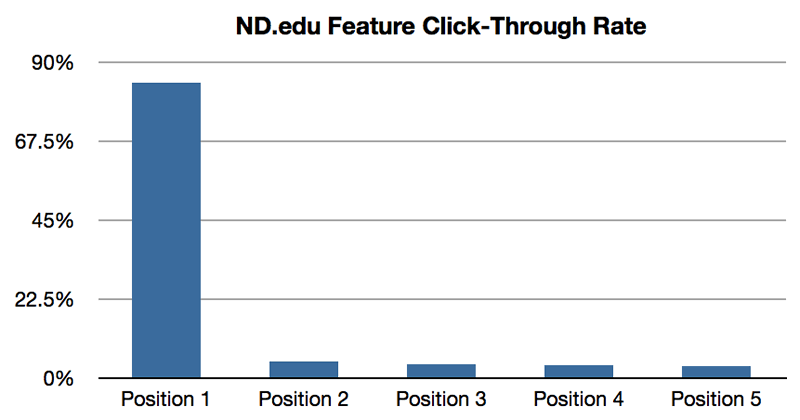 A Graph showing the click-through rate on a carousel on ND.edu website